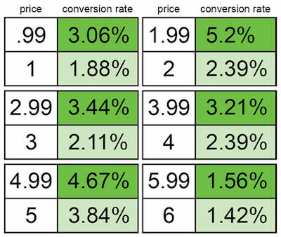 Charm Pricing table on e-commerce pricing psychology