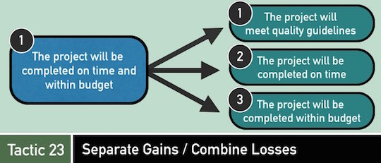 Negotiation Tactic 23: Separate Gains / Combine Losses