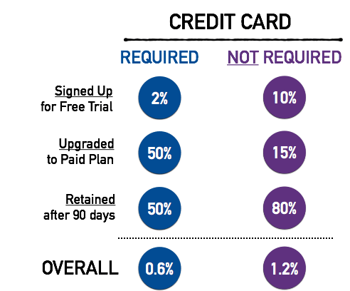 Data: Credit Cards and Free Trials