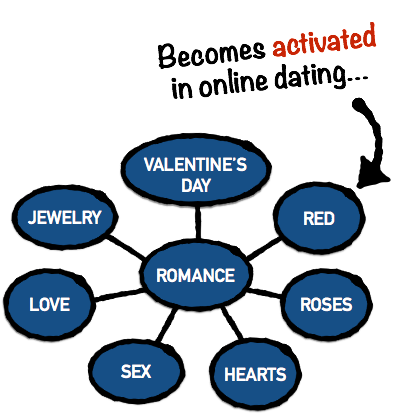 Associative Network - Online Dating Example