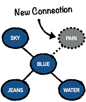 New Connection in Associative Network