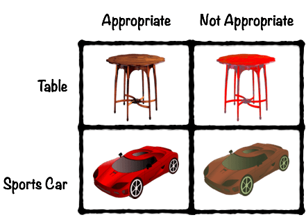 Appropriateness of Color