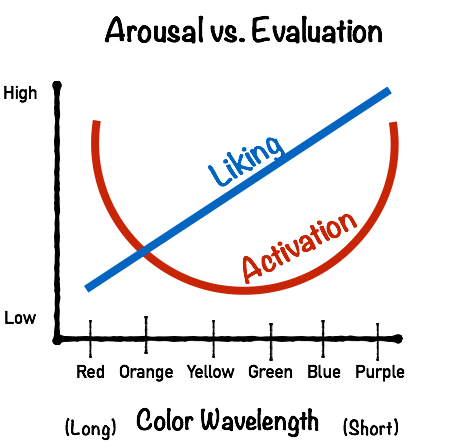 Relationship Between Color and Evaluation