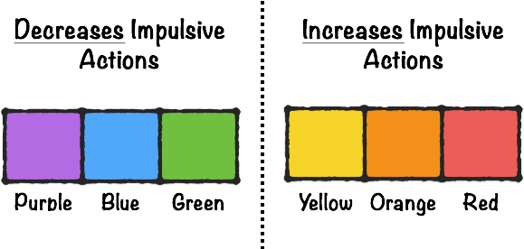 Color and Impulsive Actions