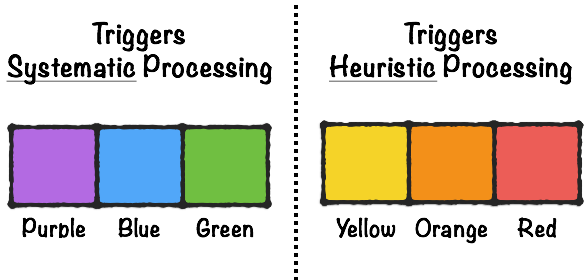 Best Colors for Processing Types