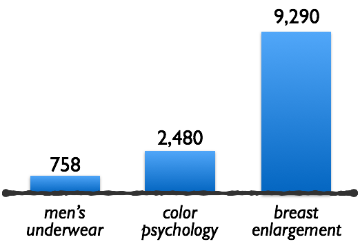 Color Psychology vs. Other Searches