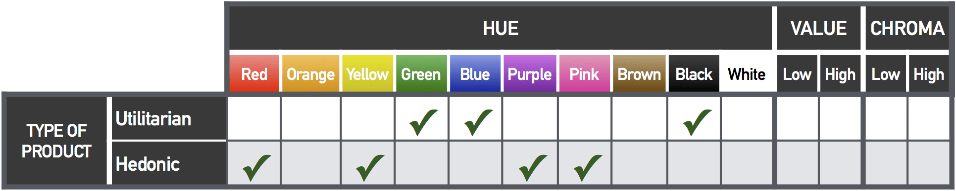 Best Colors for Types of Products