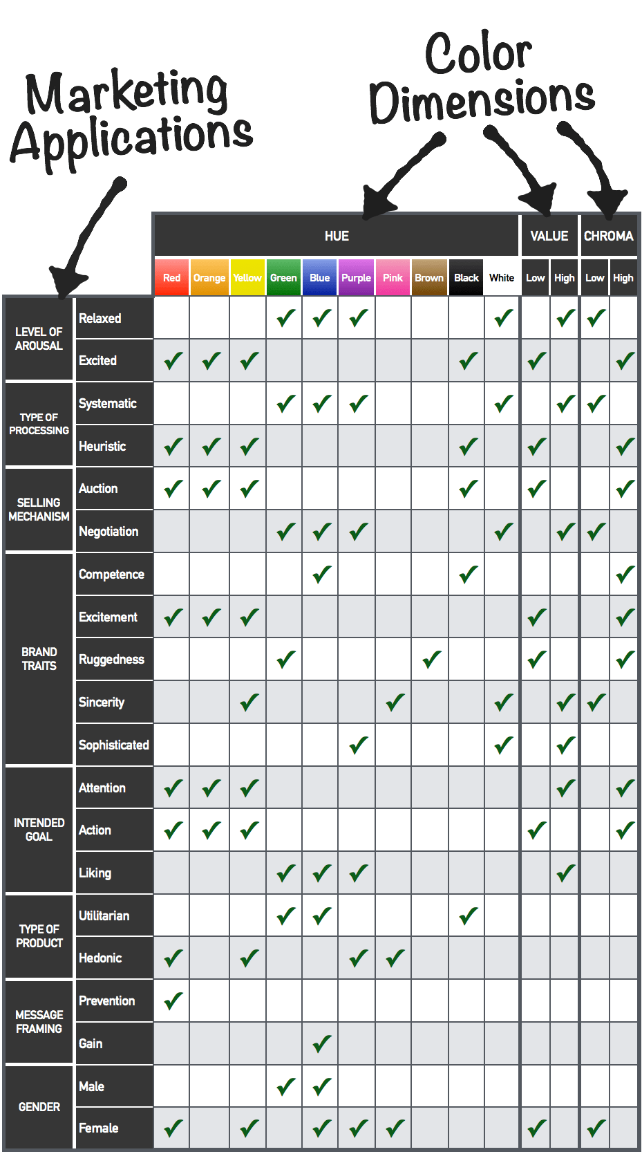 Full Color Table of Marketing Applications