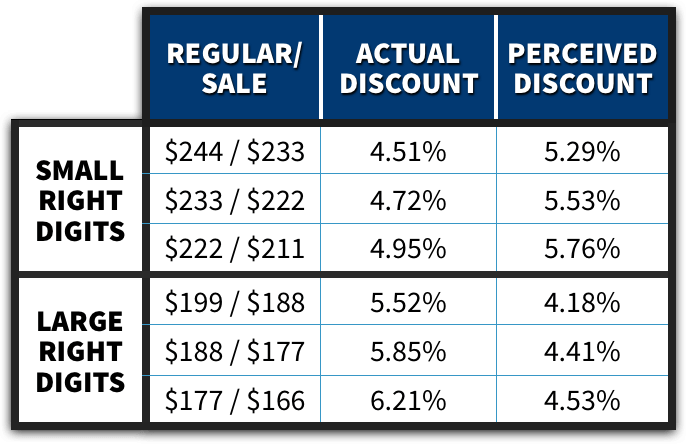 Psychological Pricing: An Enormous List of Tactics
