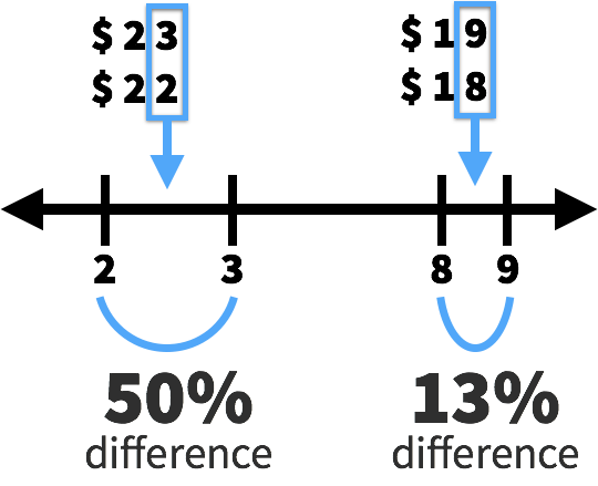 right-digit-effect-2