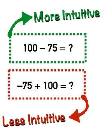 The Subtraction Principle - Example