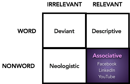 Associative Name - Overview