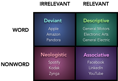 Brand Name Matrix