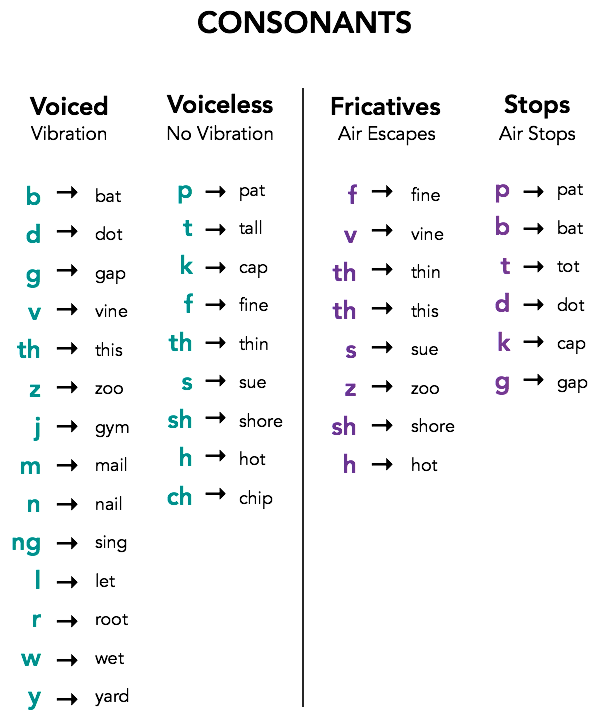 Classifications of Consonants
