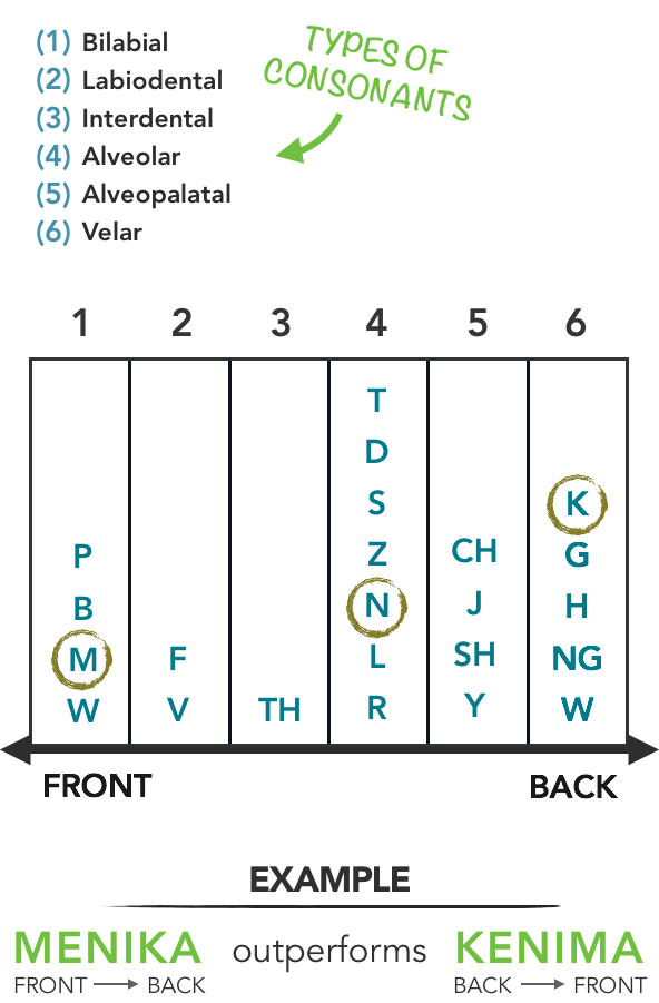 Consonant Spectrum - Front to Back
