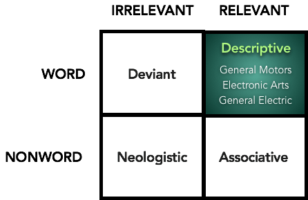 Descriptive Name - Overview