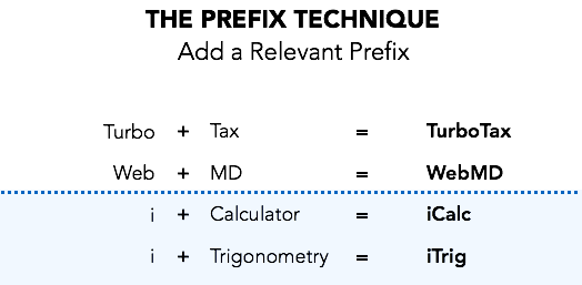 Naming Technique - Prefix