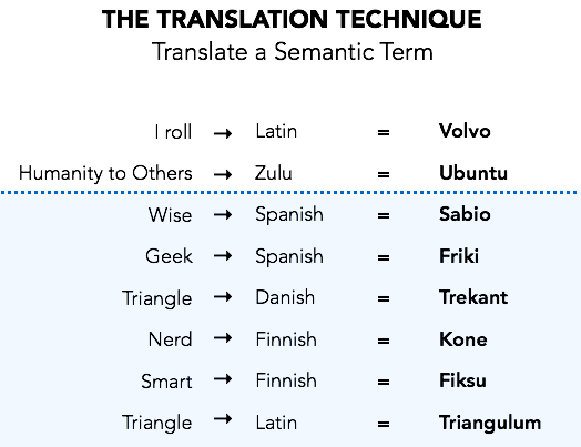 Naming Technique - Translation