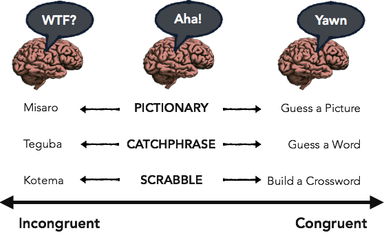 Persuasion Congruency Spectrum - Example