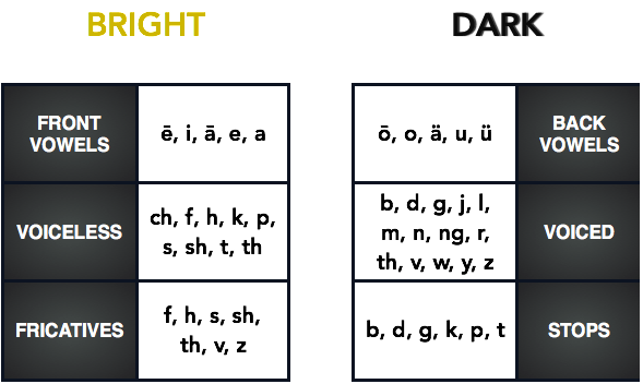 Phoneme Meanings - Luminosity - Bright and Dark