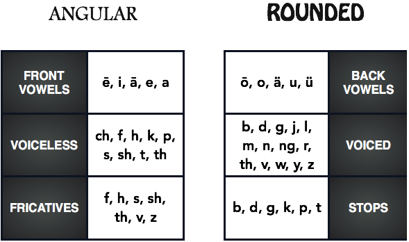 Phoneme Meanings - Shape - Angular and Rounded
