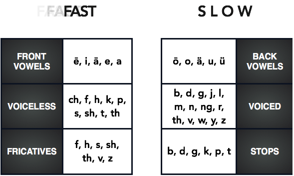 Phoneme Meanings - Speed - Fast and Slow