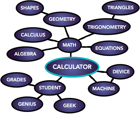 Semantic Map of Calculator