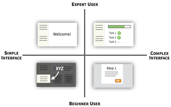 A List Of Ux Ui Best Practices For Websites
