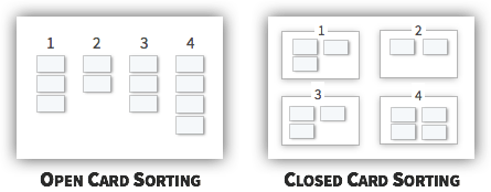 UX Tactic 85 - Use Card Sorting to Construct the Information Acrhitecture