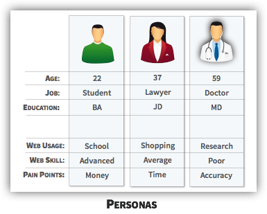 UX Tactic 90 - Use Personas to Optimize the Interface