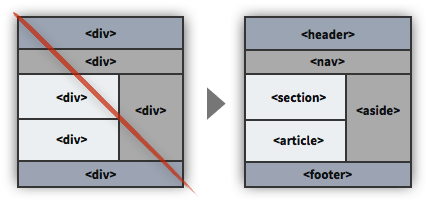UX Tactic 92 - Use Semantic Labels in HTML5