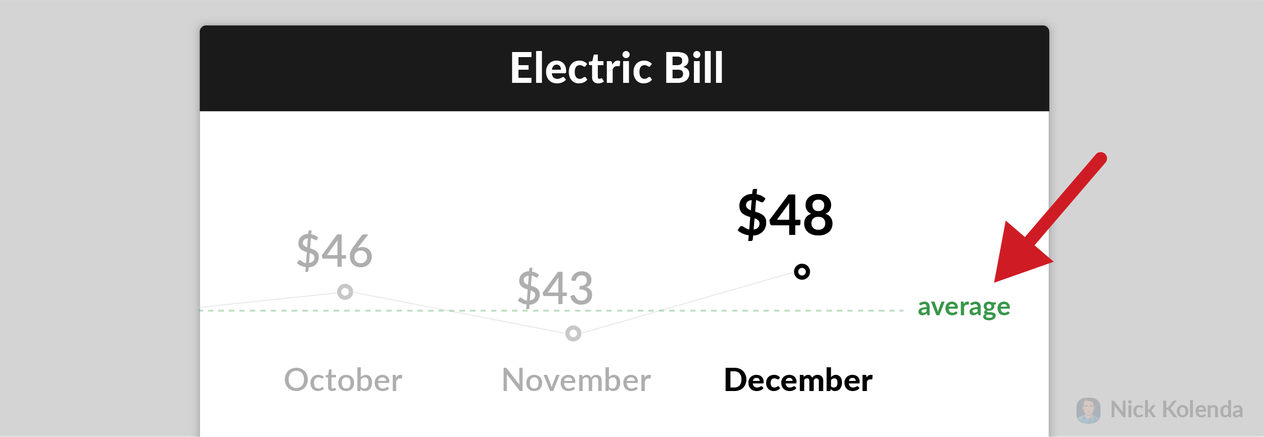 Electric bill with average amount that customers pay