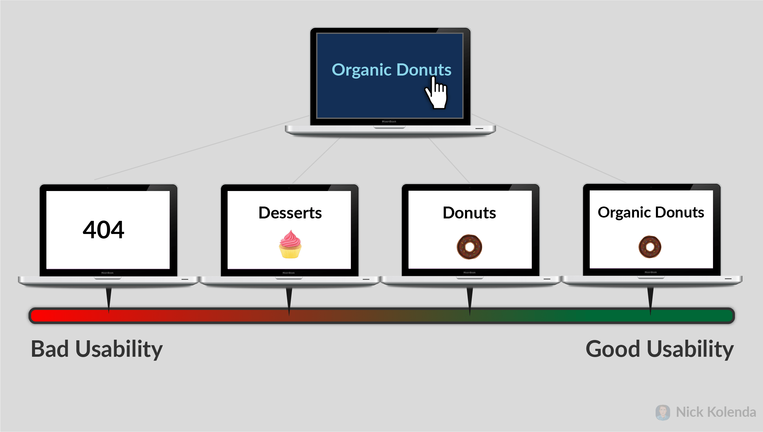 """Clicks link for """"Organic Donuts"""" and arrives on page for """"Organic Donuts"""""""