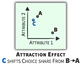 Choice Context - Attraction Effect