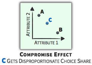 Choice Context - Compromise Effect