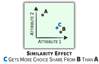 Choice Context - Similarity Effect