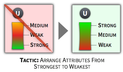 Choice Tactic - Arrange Attributes From Strongest to Weakest