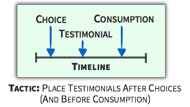 Choice Tactic - Place Testimonials After Choices And Before Consumption