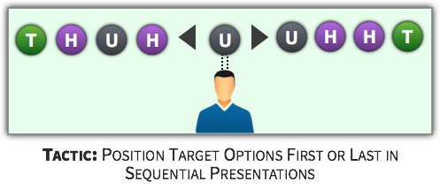 Choice Tactic - Place Target Options First or Last in Sequential Presentations