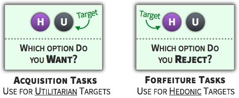 Choice Tactic - Use Forfeiture Tasks for Hedonic Choices