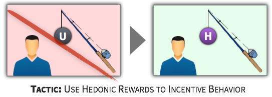 Choice Tactic - Use Hedonic Rewards to Incentive Behavior