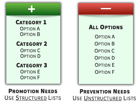 Choice Tactic - Use Unstructured Lists for Prevention Needs