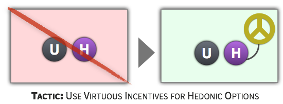 Choice Tactic - Use Virtuous Incentives for Hedonic Options