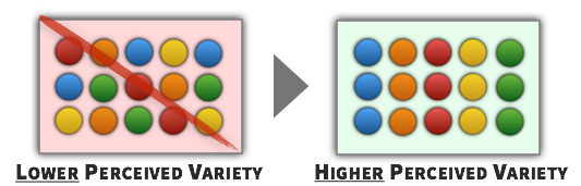 Impact of Choice Assortment on Perceived Variety