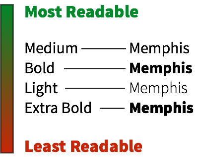 Readability of Bold Fonts