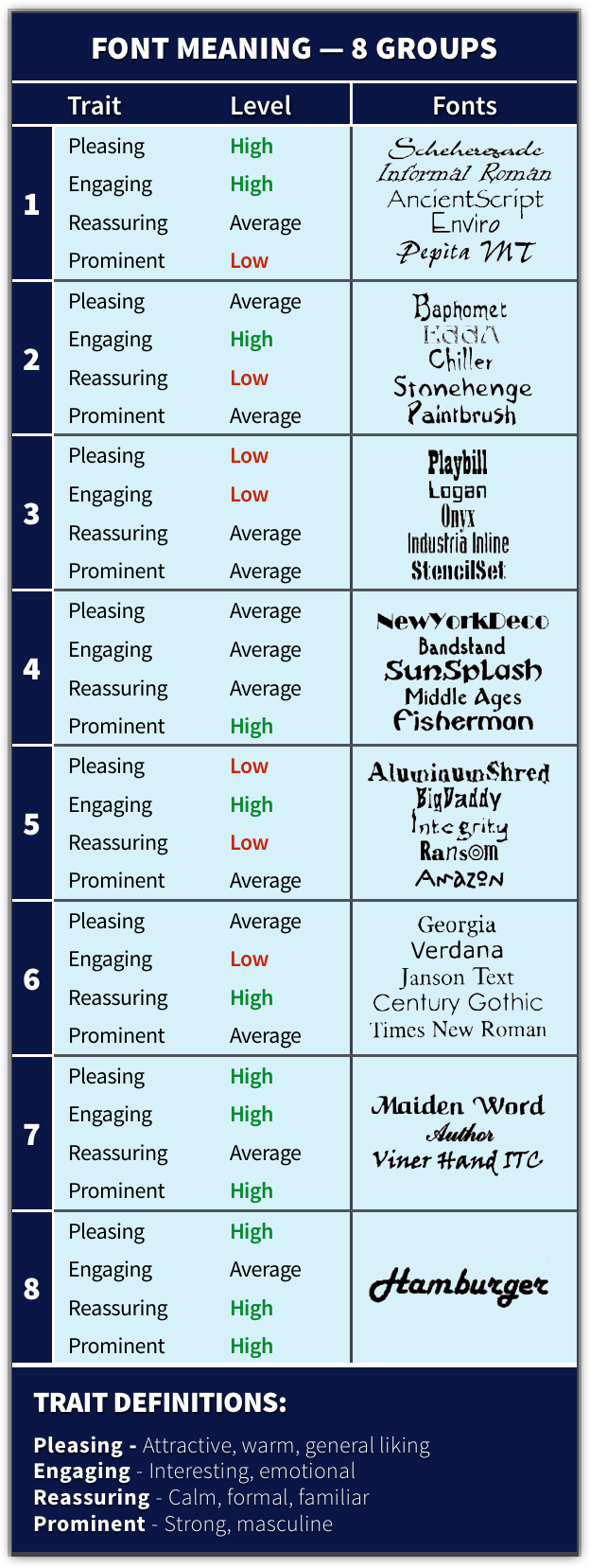 Summary Table of Font Choices