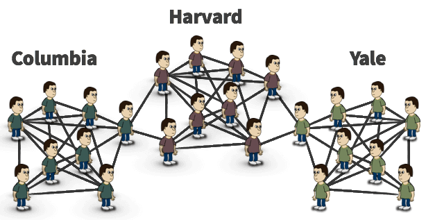 Students at Harvard are connected to students at Columbia and Yale