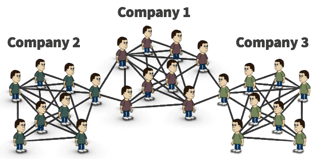 Employees at small companies are connected to employees at other companies