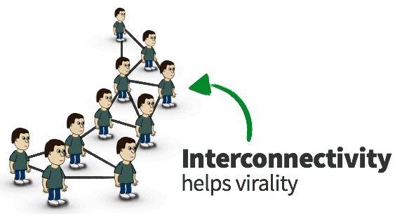 Networks with more interconnections are better for virality