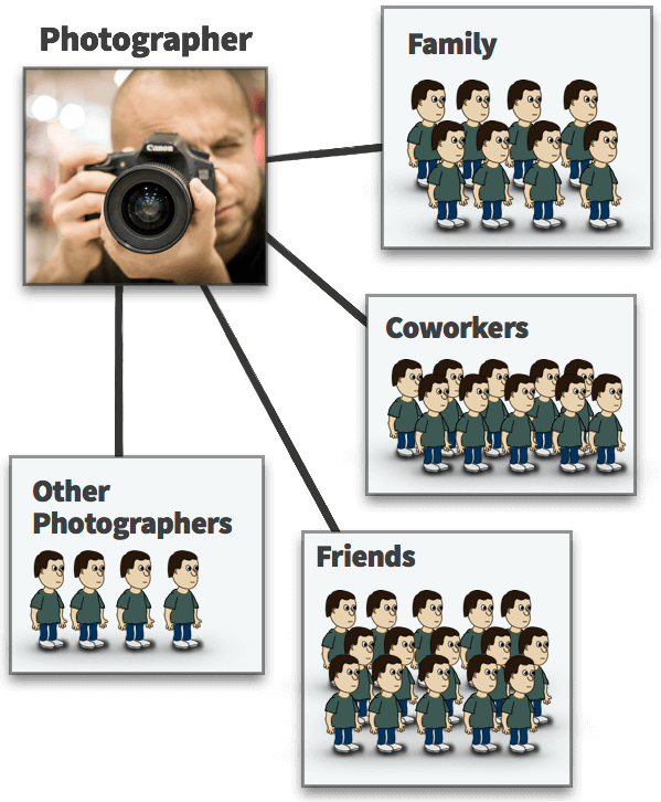 Photographer is connected to family, friends, coworkers, and other photographers